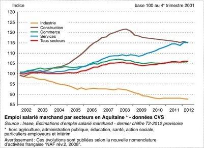Insee - Économie - Conjoncture en Aquitaine : dégradation au printemps et à l'été 2012 | BIENVENUE EN AQUITAINE | Scoop.it