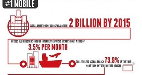 Three Emerging Trends in Digital Marketing | Digital Trends | Scoop.it