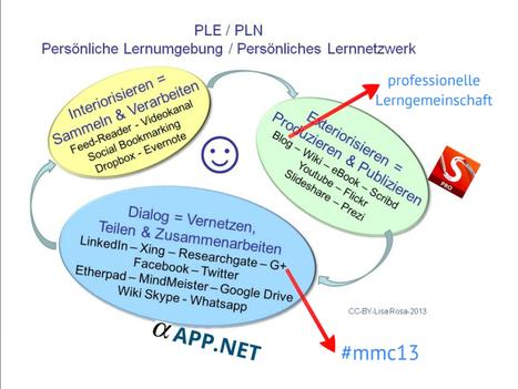 Lernen Lernen lernen mit dem persönlichen Lernnetzwerk.  Wie im digitalen Zeitalter eigensinnig und gemeinsam gelernt wird   Social Media Lernen: aktives Lernen im Web 2.0   Scoop.it