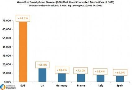 Smartphones: +62% en 1 an en Europe* selon Comscore | Intégrateur Multimédia, secteur Hôtelier | Scoop.it