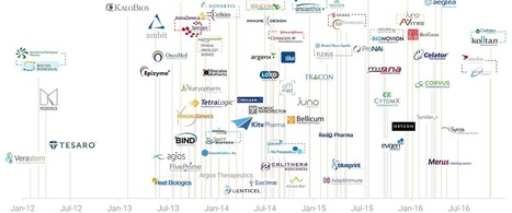 Timeline: The Rise Of Cancer Startup Exits In One Infographic | Big Insights For Big Data: Tapping into the Global Thinking-Space of Financial Stakeholders | Scoop.it