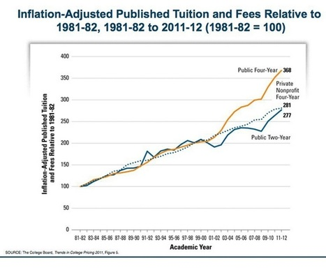 The deflating higher education bubble: What next? | Academic Initiatives | Scoop.it