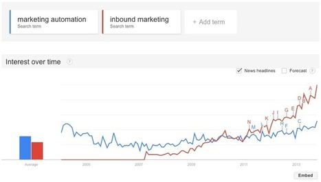 HubSpot's Dharmesh Shah on the Value of Content Marketing - Curata Blog | Google Plus and Social SEO | Scoop.it
