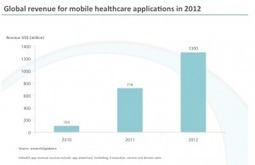 The Booming Market for Mobile Health Apps | Noticias TIC SALUD | Scoop.it