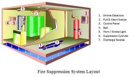 Fenwal FM-200. Fire Suppression. Products. Control Fire Systems   fire suppression   Scoop.it