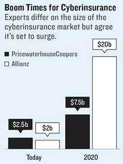 IoT : La cyber-assurance doit aller au-delà de la perte de données | id2kom | Scoop.it