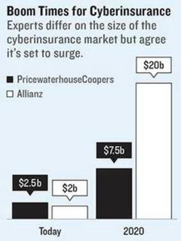 IoT : La cyber-assurance doit aller au-delà de la perte de données | Internet du Futur | Scoop.it