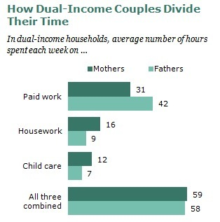 Modern Parenthood -- new report from Pew Research | Work-family balance for faculty | Scoop.it