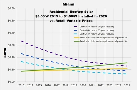 Years Before Solar Shines On Miami Rooftops | Exas Consulting | Solar Electricity | Scoop.it