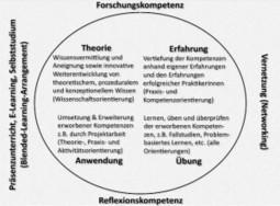 Didaktik-Leitbild an der Donau-Uni Krems - Gedankensplitter | Zentrum für multimediales Lehren und Lernen (LLZ) | Scoop.it
