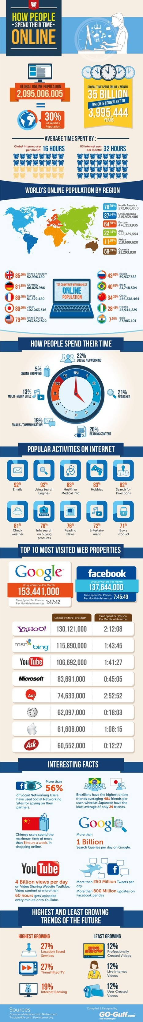 Social Media Infographics / How Do People Spend Their Time Online? | DV8 Digital Marketing Tips and Insight | Scoop.it