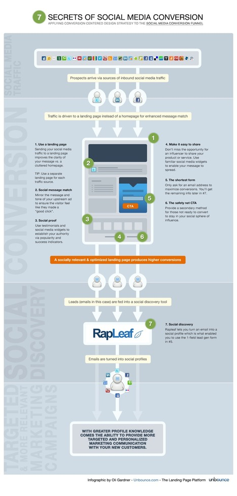 7 Secrets of Social Media Conversion [Infographic] | EPIC Infographic | Scoop.it