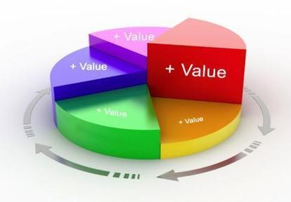 The Three Essential Steps For Preserving The Value Of A Process   Business Management   Scoop.it