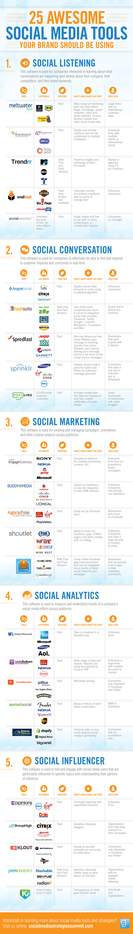 25 Awesome Social Media Tools You Should Be Using (Infographic) | Marketing in the new Age | Scoop.it