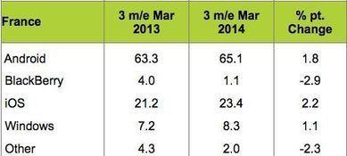 Android représente plus de 70 % du marché des smartphones en Europe | QRiousCODE | Scoop.it