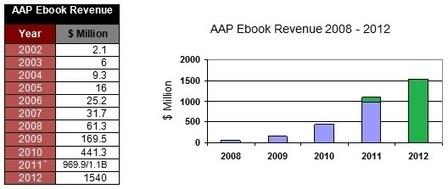 AAP: Zelfs zonder de verkopen van zelf-uitgevers groeide de Amerikaanse omzet in e-boeken met bijna 50% | BlokBoek e-zine | Scoop.it