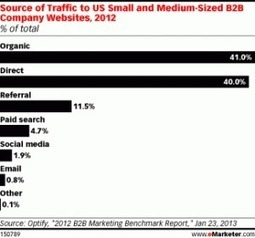 Need More Website Traffic? Use Blog Posts, Not Social Media | Business 2 Community | Public Relations & Social Media Insight | Scoop.it