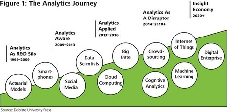 Industrialized Analytics: Data's New Potential - Deloitte CIO - WSJ   Digital Disruptors   Scoop.it