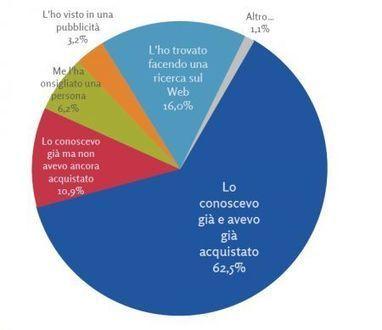 eCommerce Italia: in 5 anni raddoppia ma è ancora solo il 5% delle vendite | Green economy & ICT- imprese italiane sostenibili | Scoop.it