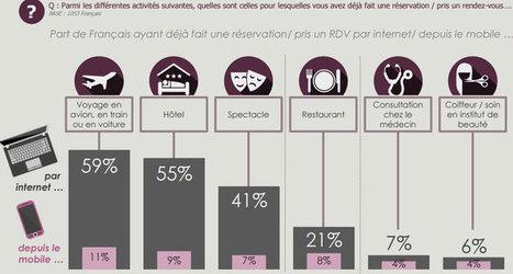 Réservation en ligne : quelles sont les pratiques des Français ? | Tourisme et marketing digital | Scoop.it