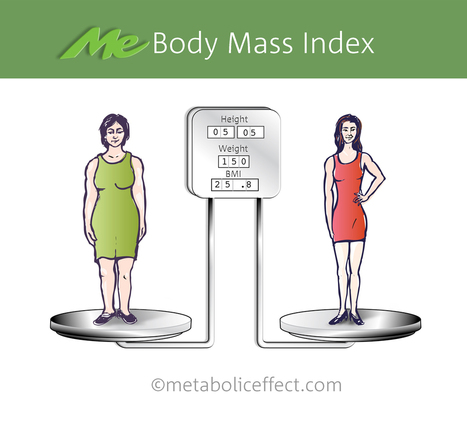 Weight Loss Vs. Fat Loss | Metabolic Effect | mesociclo | Scoop.it