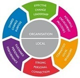 Change Management Methodology | Changefirst | Yellowhouse Project Management | Scoop.it
