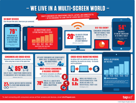 Infographic: 'We Live In A Multi-Screen World'   Audiovisual Interaction   Scoop.it
