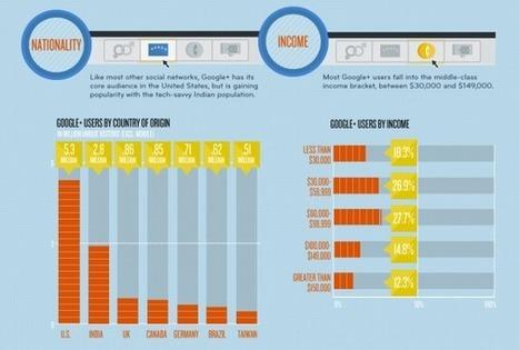 Google+: So sieht der durchschnittliche Nutzer aus [Infografik] | Social Business | Scoop.it