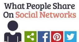 Infographie : Qu'est-ce que les gens partagent sur les réseau sociaux ? | Duallip into the web | Scoop.it