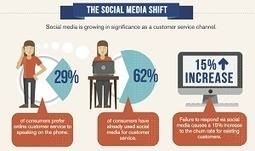 Don't Go Social With Customer Service Until You're Prepared [INFOGRAPHIC] | Retail, e-Commerce and Customer Experience (R)evolution | Scoop.it