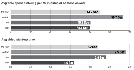 iOS Devices Beat Android When It Comes To Streaming Video Quality, But Challenges Remain - Dan Rayburn - StreamingMediaBlog.com   VideoAnalytics   Scoop.it