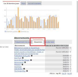 Faire du tri dans ses flux RSS avant la mort de Google Reader. Check ! | la veille et ses outils | Scoop.it