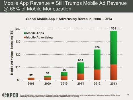 mobile app revenue vs mobile advertising revenue ~ Online Marketing Trends | Search and Social Web | Scoop.it