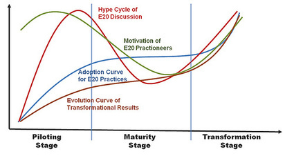 Need of Making the Social Business Transformation Happen! | Do the Enterprise 2.0! | Scoop.it