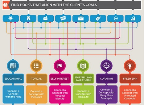 How to create content ideas for a new client -  infographic | Political Communications | Scoop.it