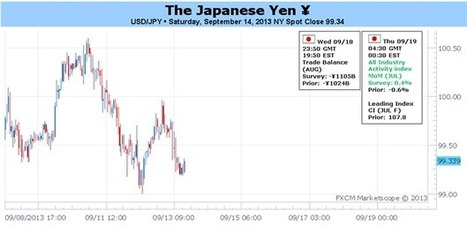 Forex: BoJ, Fed Speculation amid Diminishing Syrian Risks See Yen Neutral   DailyFX   The Koyal Group Reviews   Scoop.it