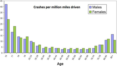 Another Reason to Welcome Our Google Robocar Overlords | Driverless Cars-1 | Scoop.it
