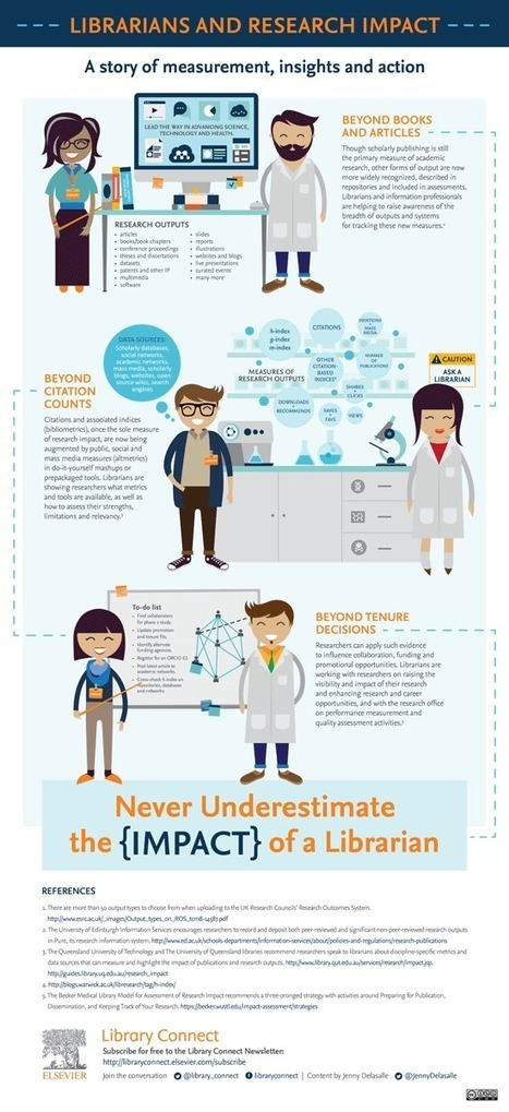 Librarians and Research Impact - Download and share the new infographic | ReachOut to Research (R2R) | Scoop.it