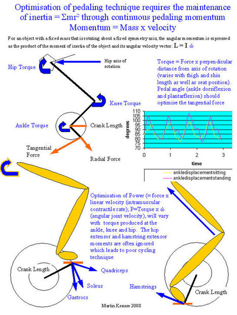 Cycling Kinematics | Velo Notes | Scoop.it