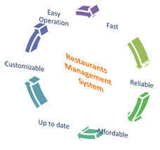 How to increase profitability of your Restaurant? | Web Design India | Scoop.it
