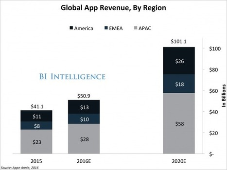 Big data is the key to the app market reaching $100 billion in 2020 | Small Business, Social Media and Digital Marketing | Scoop.it