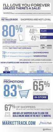 Study Finds Retailers behind on Shopper Motivation and Loyalty amid Back to School Season   Shopper   Scoop.it