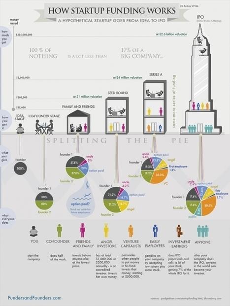 [Infographie] Le financement d'une startup, comment ça marche? - Maddyness | All | Scoop.it