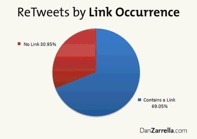 5 Steps to Going Viral on Twitter   Conteaxtualized communications   Scoop.it