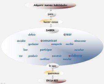 TICs aplicadas a la clase de ELE | ELE enseignement espagnol langue étrangère | Scoop.it