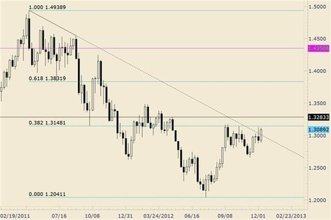 FOREX Trading: EUR/USD Continues to Fail above 13100 | DailyFX | EURUSD Analysis Daily | Scoop.it