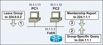 Internet Group Management Protocol (IGMP) | Cisco Learning | Scoop.it