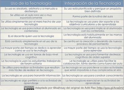 Integración de las TIC para conseguir Aprendizajes Personalizados | Orientación Educativa - Enlaces para mi P.L.E. | Scoop.it