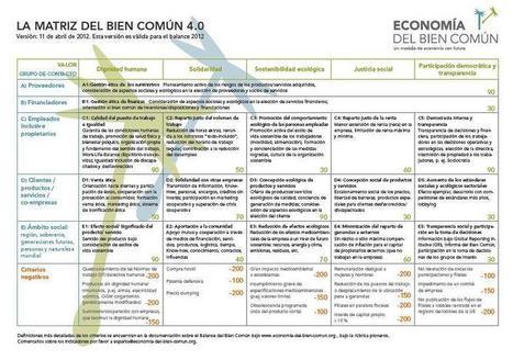 Bien Común, la razón de ser de las administraciones públicas | Economía del Bien Común | Scoop.it