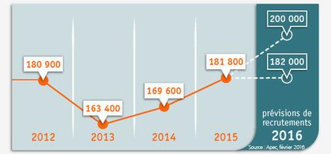 Recrutements de cadres : la reprise se confirme en 2016 - Apec.fr | Emplois en Normandie | Scoop.it